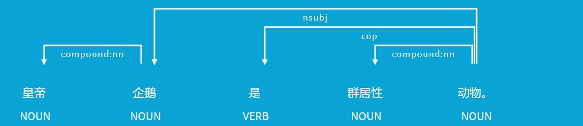 Modèles chinois et japonais pour spaCy